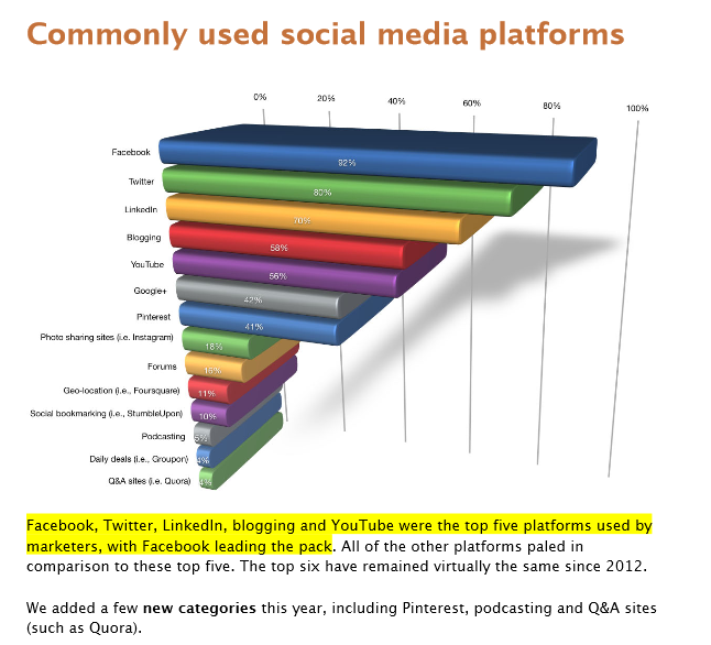sme sm platforms top 5 How to Use Social Media to Grow Your Business